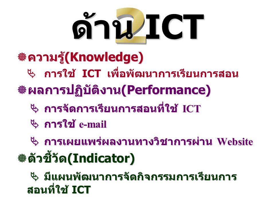 ด้าน ICT  ความรู้ (Knowledge)  การใช้ ICT เพื่อพัฒนาการเรียนการสอน  ผลการปฏิบัติงาน (Performance)  การจัดการเรียนการสอนที่ใช้ ICT  การจัดการเรียนการสอนที่ใช้ ICT  การใช้ e-mail  การใช้ e-mail  การเผยแพร่ผลงานทางวิชาการผ่าน Website  การเผยแพร่ผลงานทางวิชาการผ่าน Website  ตัวชี้วัด (Indicator)  มีแผนพัฒนาการจัดกิจกรรมการเรียนการ สอนที่ใช้ ICT  มีแผนพัฒนาการจัดกิจกรรมการเรียนการ สอนที่ใช้ ICT