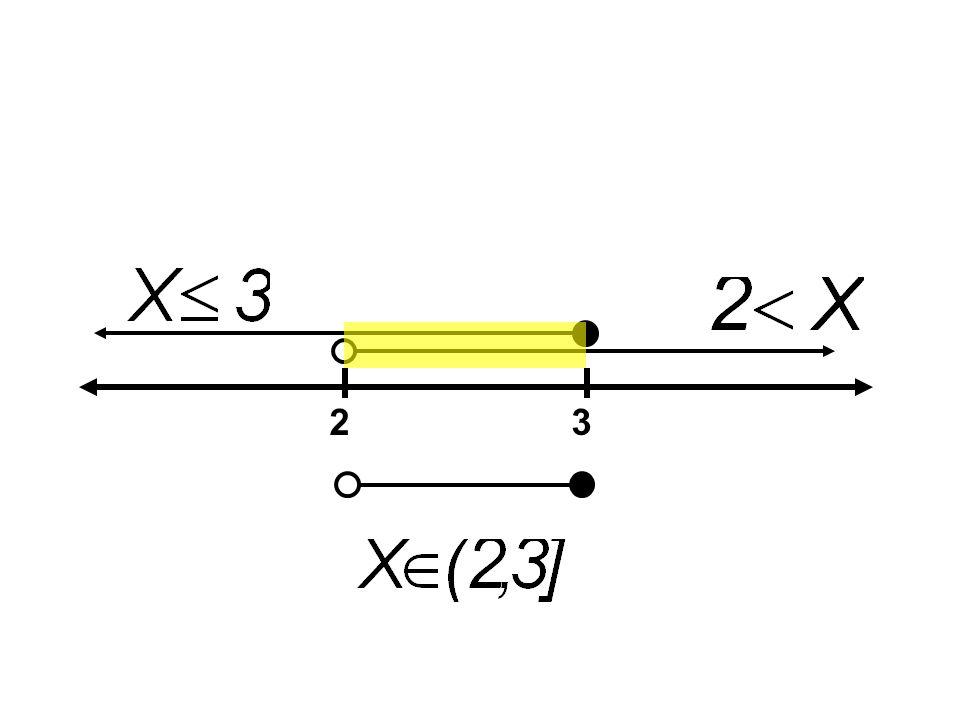 การหาเซต คำตอบของ อสมการ กำลังสองและ สูงกว่า