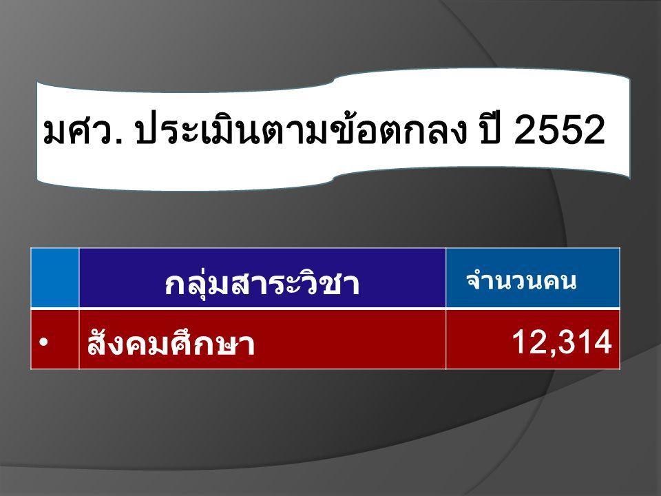 มศว. ประเมินตามข้อตกลง ปี 2552 กลุ่มสาระวิชา จำนวนคน สังคมศึกษา12,314