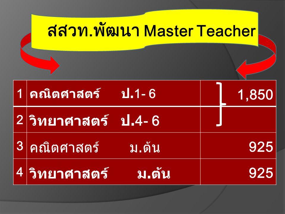 1คณิตศาสตร์ ป.1- 6 1,850 2 วิทยาศาสตร์ ป.4- 6 3 คณิตศาสตร์ ม.ต้น925 4 วิทยาศาสตร์ ม.ต้น925 สสวท.พัฒนา Master Teacher