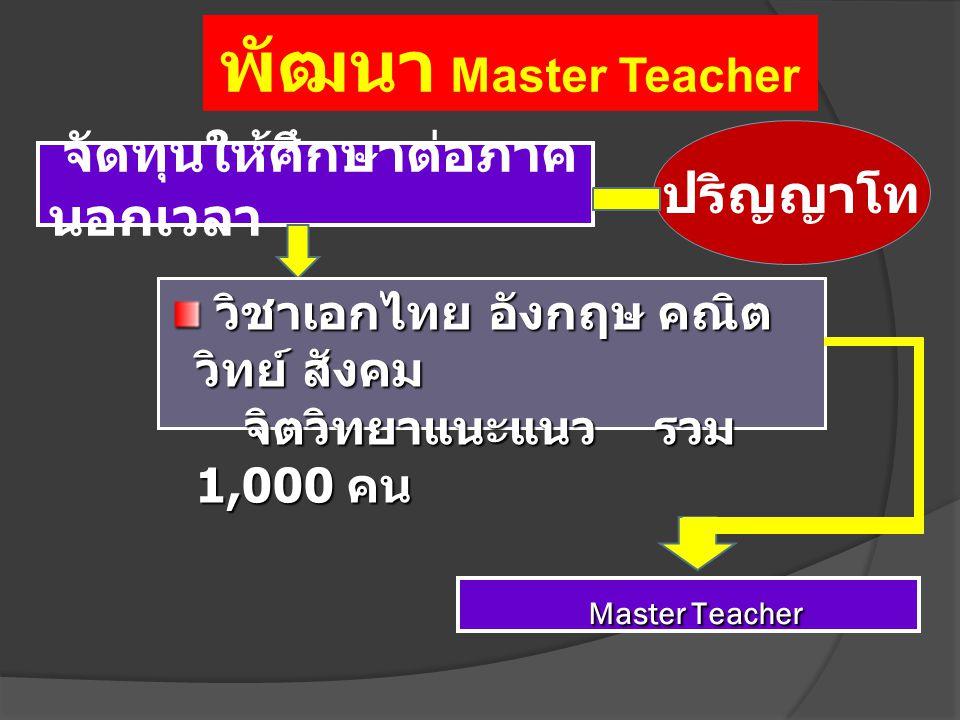 จัดทุนให้ศึกษาต่อภาค นอกเวลา ปริญญาโท วิชาเอกไทย อังกฤษ คณิต วิทย์ สังคม วิชาเอกไทย อังกฤษ คณิต วิทย์ สังคม จิตวิทยาแนะแนว รวม 1,000 คน จิตวิทยาแนะแนว