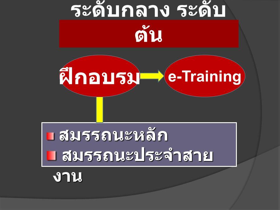 e-Training สมรรถนะหลัก สมรรถนะหลัก สมรรถนะประจำสาย งาน สมรรถนะประจำสาย งาน พัฒนาครู ระดับกลาง ระดับ ต้น ฝึกอบรม