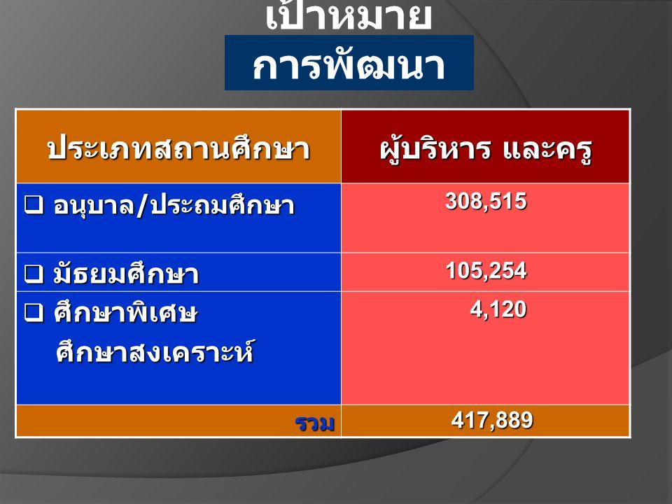 พัฒนา Master Teacher กลุ่มสาระวิชา จำนวน คน 5 ภาษาไทยและบูรณาการ 2,693 6 ภาษาไทย ม.ต้น ม.ปลาย 1,544 7 ภาษาอังกฤษ ม.ต้น ม.ปลาย 1,749 8 สังคมศึกษา ม.ต้น ม.ปลาย 1,846