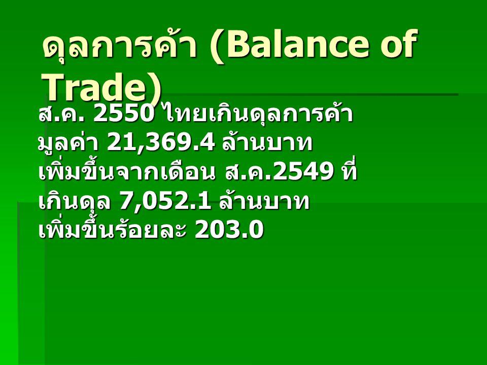 ดุลการค้า (Balance of Trade) ส.ค.