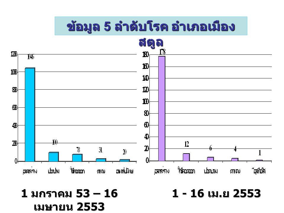 1 - 16 เม. ย 2553 1 - 16 เม. ย 2553 1 มกราคม 53 – 16 เมษายน 2553 ข้อมูล 5 ลำดับโรค อำเภอเมือง สตูล