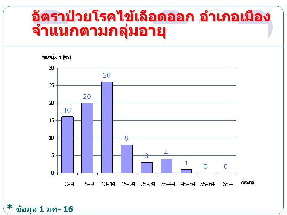 ผู้ป่วยรายเดือน ปี 2553 เปรียบเทียบ ข้อมูลย้อนหลัง 5 ปี * ข้อมูล 1 มค - 16 เม. ย 53