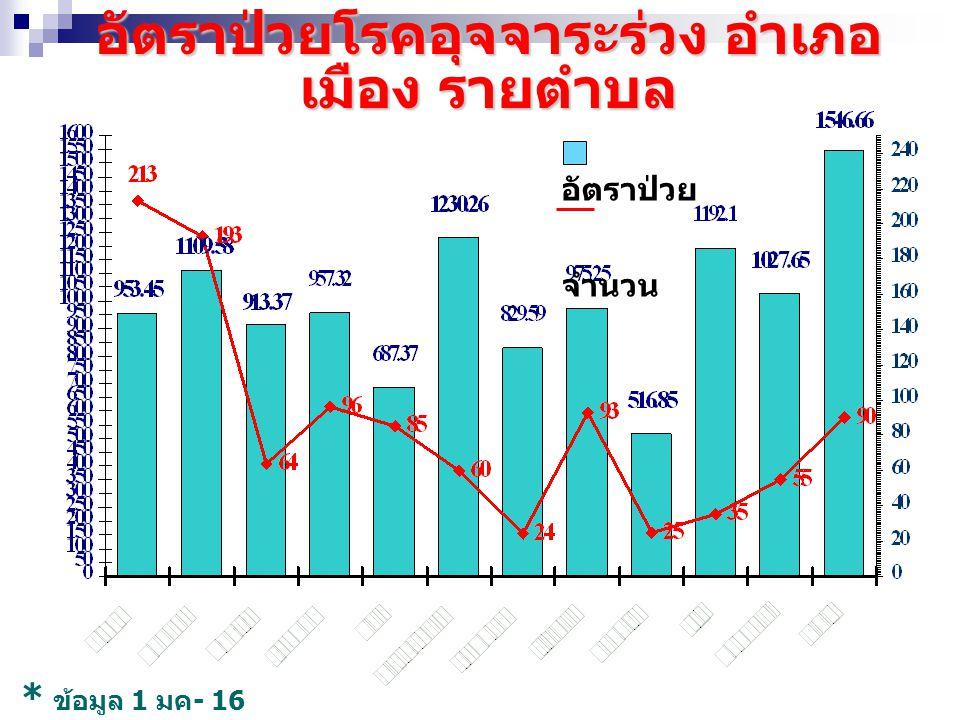 อัตราป่วยโรคอุจจาระร่วง อำเภอ เมือง รายตำบล อัตราป่วย จำนวน * ข้อมูล 1 มค - 16 เม. ย 53