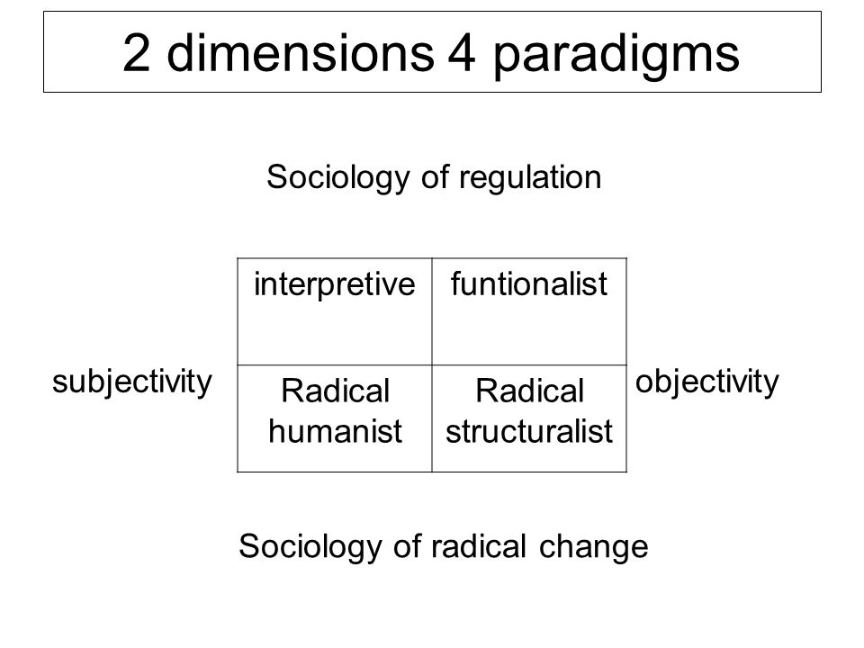 2 dimensions 4 paradigms Sociology of regulation subjectivity interpretivefuntionalist objectivity Radical humanist Radical structuralist Sociology of
