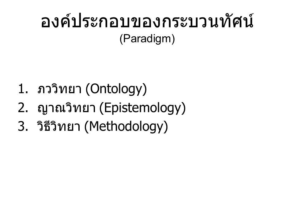 องค์ประกอบของกระบวนทัศน์ (Paradigm) 1.ภววิทยา (Ontology) 2.ญาณวิทยา (Epistemology) 3.วิธีวิทยา (Methodology)