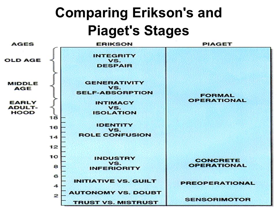 Comparing Erikson's and Piaget's Stages