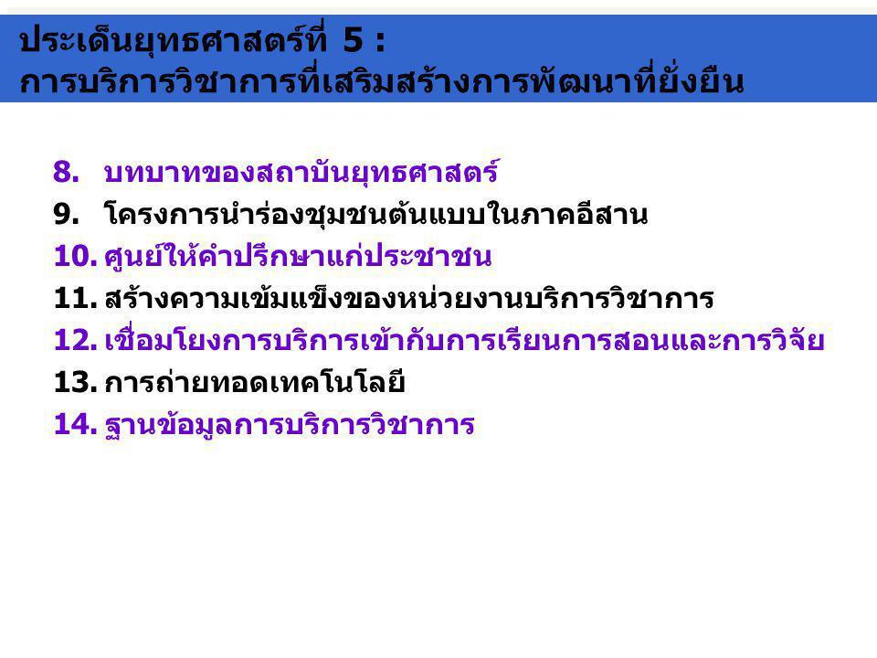 ประเด็นยุทธศาสตร์ที่ 5 : การบริการวิชาการที่เสริมสร้างการพัฒนาที่ยั่งยืน ประเด็นยุทธศาสตร์ที่ 5 : การบริการวิชาการที่เสริมสร้างการพัฒนาที่ยั่งยืน 8.บทบาทของสถาบันยุทธศาสตร์ 9.โครงการนำร่องชุมชนต้นแบบในภาคอีสาน 10.ศูนย์ให้คำปรึกษาแก่ประชาชน 11.สร้างความเข้มแข็งของหน่วยงานบริการวิชาการ 12.เชื่อมโยงการบริการเข้ากับการเรียนการสอนและการวิจัย 13.การถ่ายทอดเทคโนโลยี 14.ฐานข้อมูลการบริการวิชาการ