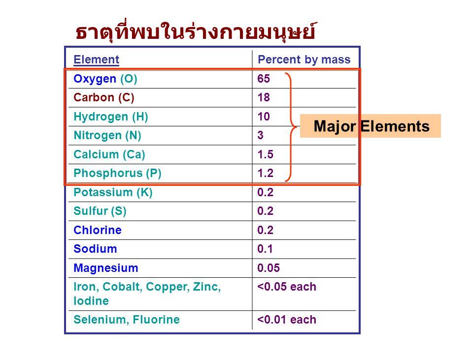 ธาตุที่พบในร่างกายมนุษย์ ElementPercent by mass Oxygen (O)65 Carbon (C)18 Hydrogen (H)10 Nitrogen (N)3 Calcium (Ca)1.5 Phosphorus (P)1.2 Potassium (K)