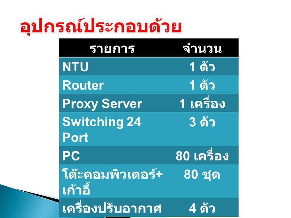 อุปกรณ์ประกอบด้วย รายการจำนวน NTU 1 ตัว Router 1 ตัว Proxy Server 1 เครื่อง Switching 24 Port 3 ตัว PC 80 เครื่อง โต๊ะคอมพิวเตอร์ + เก้าอี้ 80 ชุด เคร