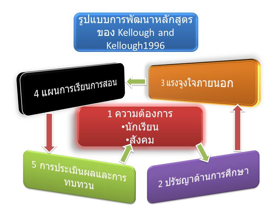 รูปแบบการพัฒนาหลักสูตร ของ Kellough and Kellough1996 1 ความต้องการ นักเรียน สังคม 1 ความต้องการ นักเรียน สังคม