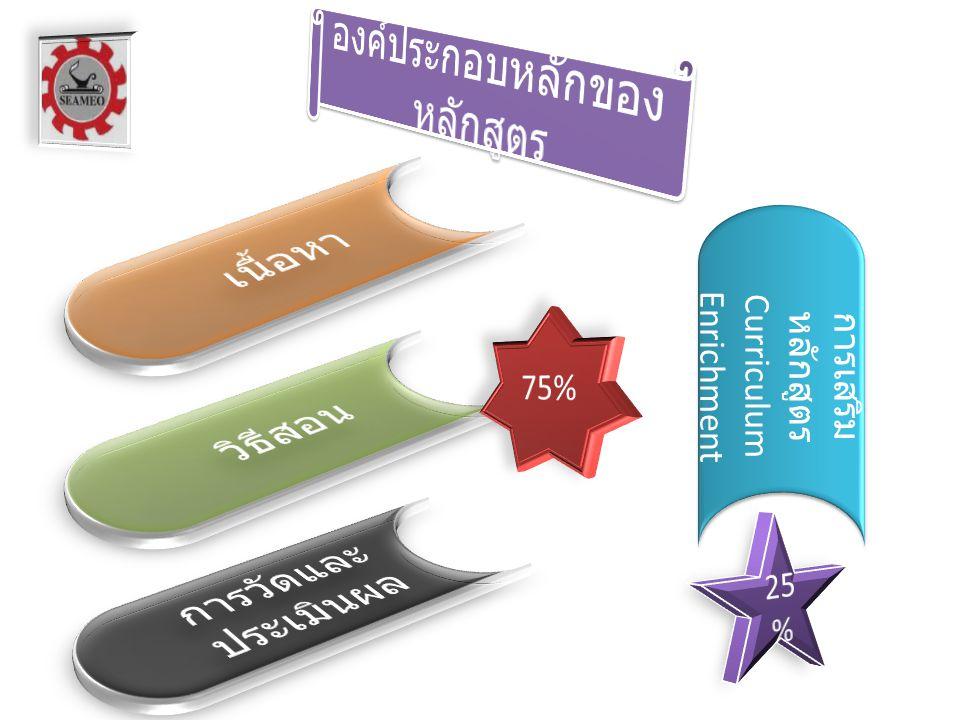 การเสริม หลักสูตร Curriculum Enrichment การเสริม หลักสูตร Curriculum Enrichment