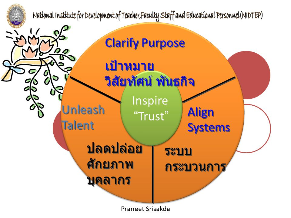 "Praneet Srisakda Inspire "" Trust "" Inspire "" Trust "" Unleash Talent Align Systems Clarify Purpose เป้าหมาย วิสัยทัศน์ พันธกิจ Clarify Purpose เป้าหมาย"