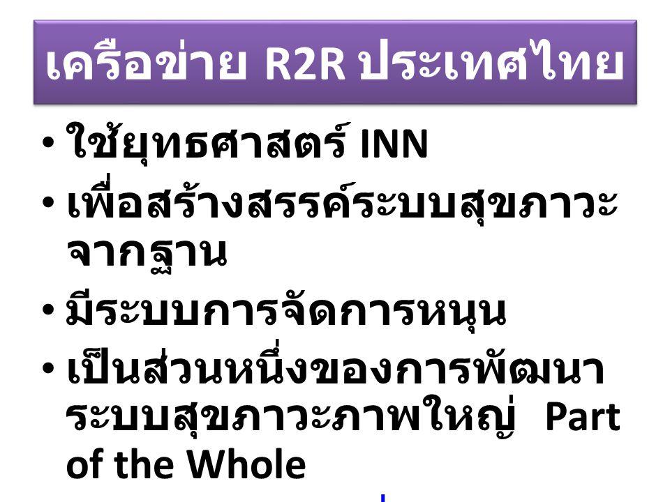 เครือข่าย R2R ประเทศไทย ใช้ยุทธศาสตร์ INN เพื่อสร้างสรรค์ระบบสุขภาวะ จากฐาน มีระบบการจัดการหนุน เป็นส่วนหนึ่งของการพัฒนา ระบบสุขภาวะภาพใหญ่ Part of th