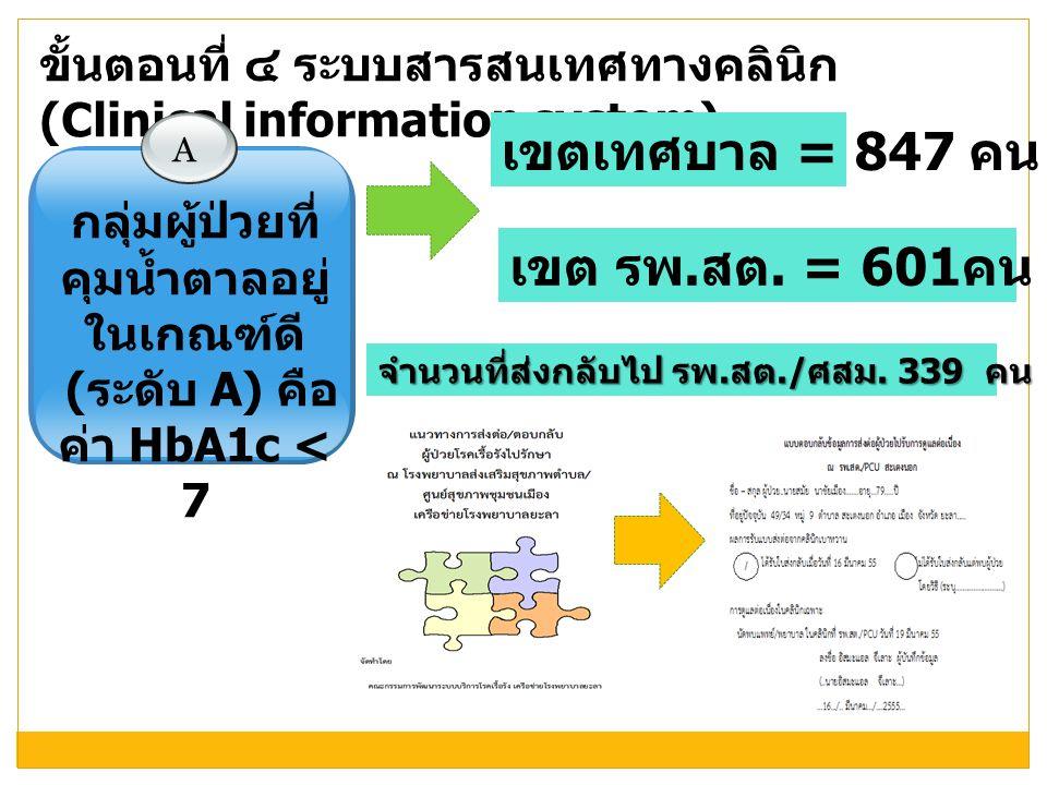 ขั้นตอนที่ ๔ ระบบสารสนเทศทางคลินิก (Clinical information system) A กลุ่มผู้ป่วยที่ คุมน้ำตาลอยู่ ในเกณฑ์ดี ( ระดับ A) คือ ค่า HbA1c < 7 เขตเทศบาล = 84