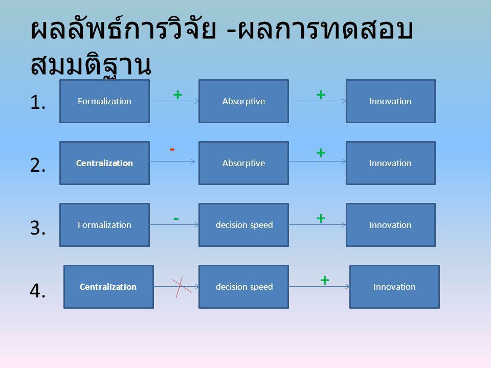 ผลลัพธ์การวิจัย - ผลการทดสอบ สมมติฐาน 1. 2. 3. 4. FormalizationAbsorptiveInnovation ++ CentralizationAbsorptive - Innovation + Formalization decision