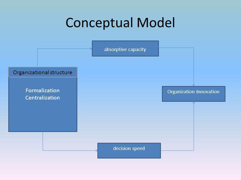 สมมติฐานการวิจัย 1.formal structure (H) → absorptive (H) → innovation (H) 2.centralize structure (H) → absorptive (L) → innovation (L 3.formal structure (H) → decision speed (L) → innovation (L) 4.centralize structure (H) → decision speed (L) → innovation (L)