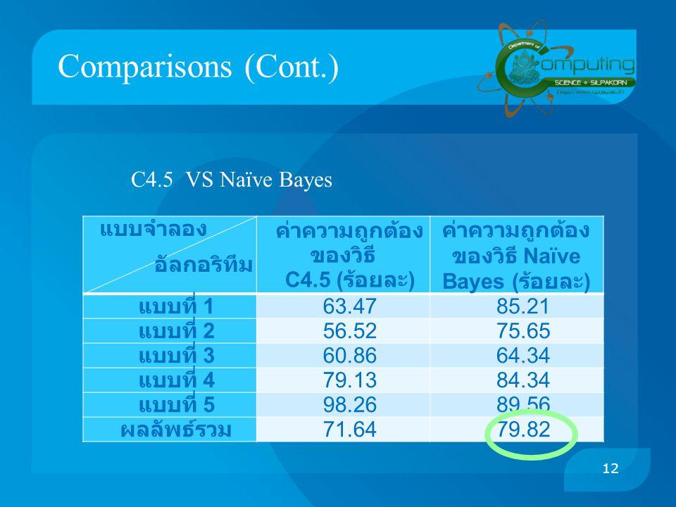 Comparisons (Cont.) แบบจำลอง อัลกอริทึม ค่าความถูกต้อง ของวิธี C4.5 ( ร้อยละ ) ค่าความถูกต้อง ของวิธี Naïve Bayes ( ร้อยละ ) แบบที่ 1 63.4785.21 แบบที