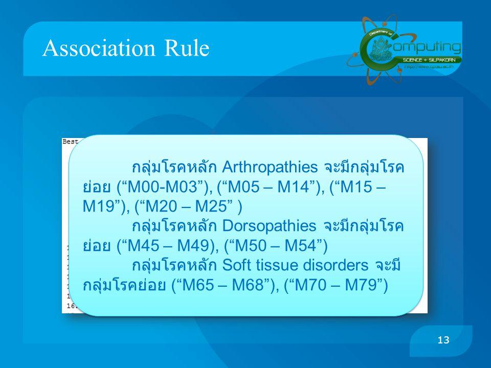 "Association Rule กลุ่มโรคหลัก Arthropathies จะมีกลุ่มโรค ย่อย (""M00-M03""), (""M05 – M14""), (""M15 – M19""), (""M20 – M25"" ) กลุ่มโรคหลัก Dorsopathies จะมี"