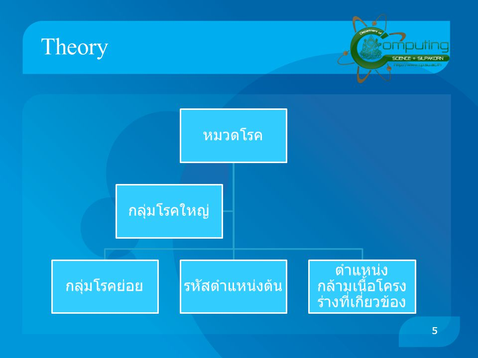Theory ( Cont.) 6 Ex.