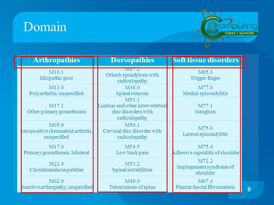 Domain ( Cont. ) 9