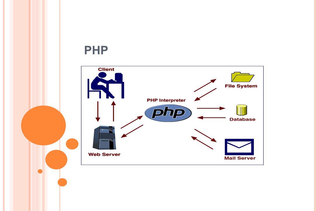 PHP หมายถึง PHP เป็นโอเพนซอร์สสคริปต์ฝั่งเซิร์ฟเวอร์ภาษาที่ออกแบบมาสำหรับ การพัฒนาเว็บในการผลิตหน้าเว็บแบบไดนามิก.