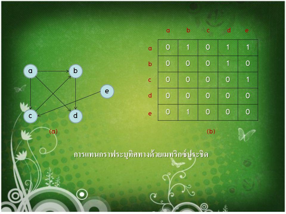 การแทนกราฟไม่ระบุทิศทางด้วยเมทริกซ์ประชิด ac b d (a) 0010 0011 1101 0110 (b) abcd a b c d