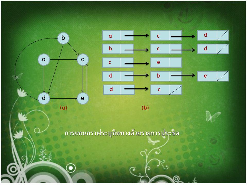 ab dc (a) a b c d b a b b cd d c (b) การแทนกราฟไม่ระบุทิศทางด้วยรายการประชิด