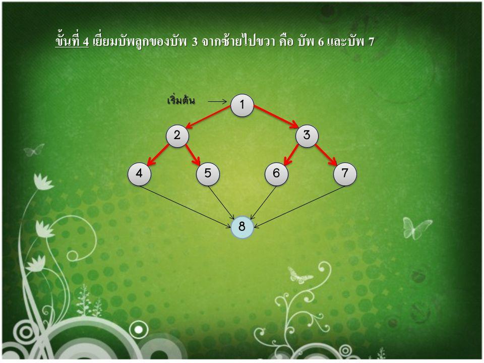 ขั้นที่ 3 เยี่ยมบัพลูกของบัพ 2 จากซ้ายไปขวา คือ บัพ 4 และบัพ 5 1 23 4765 8 เริ่มต้น 1 1 2 2 3 3 4 4 5 5