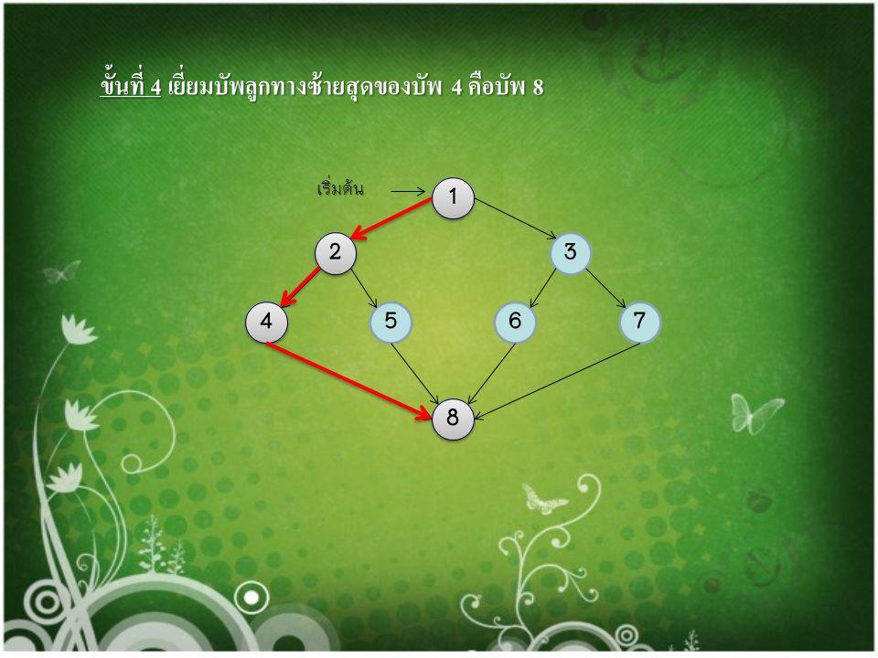 ขั้นที่ 3 เยี่ยมบัพลูกทางซ้ายสุดของบัพ 2 คือบัพ 4 1 23 4765 8 เริ่มต้น 1 1 2 2 4 4