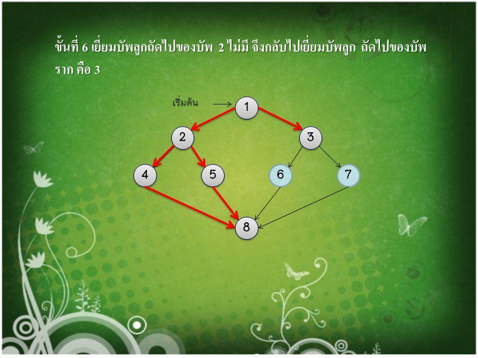ขั้นที่ 5 เยี่ยมบัพลูกของบัพ 8 ไม่มี จึงถอยหลังเยี่ยมบัพลูกถัดไปของบัพ 4 ไม่มี เยี่ยมบัพถัดไปของบัพ 2 คือ 5 1 23 4765 8 เริ่มต้น 1 1 2 2 4 4 8 8 5 5