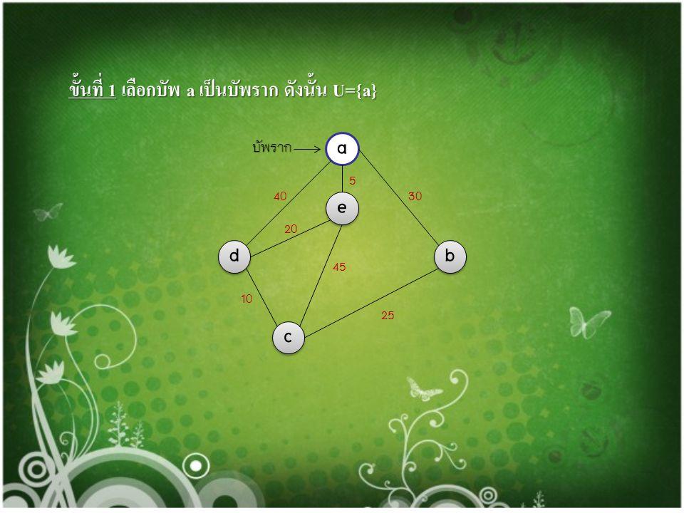 a a กราฟ ประกอบด้วยบัพ 5 บัพ คือ a,b,c,d และ e ดังนี้ e e d d c c b b 4040 5 30 45 20 1010 25 สามารถแสดงขั้นตอนการสร้างต้นไม้แบบทอดข้ามได้ดังนี้