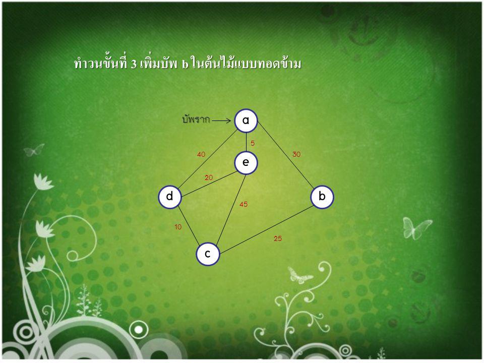 ทำวนขั้นที่ 4 นำบัพ c ไปเพิ่มในเซต U ทำวนขั้นที่ 4 นำบัพ c ไปเพิ่มในเซต U U={a,e,d,c} U={a,e,d,c} ทำวนขั้นที่ 2 เลือกเส้นเชื่อม {c,b} ทำวนขั้นที่ 2 เล
