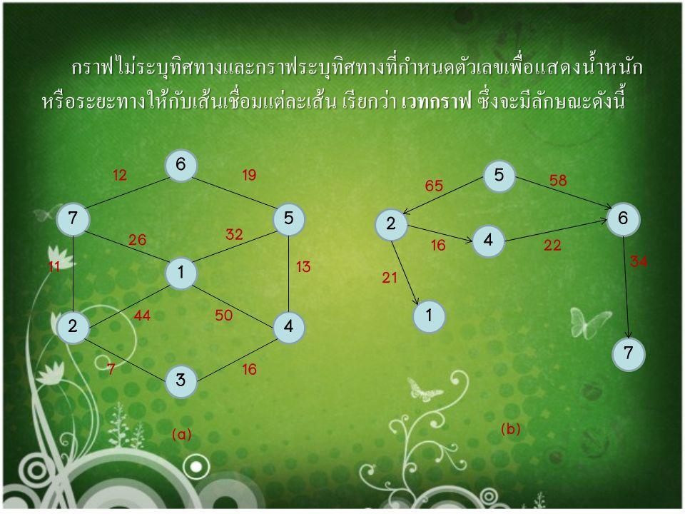 ลำดับที่วิถีความยาวของวิถี 1 a e 1 2 a d e 2 3 a b c e 3 4 a b c d e 4 แสดงวิถีจากบัพ a ไปยัง e ได้ ดังนี้