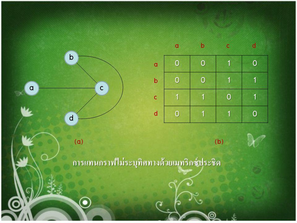 การแทนที่กราฟในหน่วยความจำ 1. การแทนที่กราฟด้วยเมทริกซ์ประชิด การแทนด้วยเมทริกซ์ประชิด(adjacency matrix) โดยนำเอาชื่อบัพ ทั้งหมดในกราฟมากำหนดเป็นชื่อแ