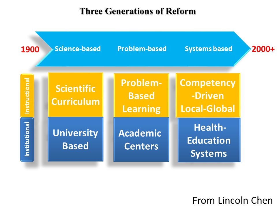Vision Transformative Learning Transformative Learning Individual Patient-Centered Population- Based Equity in Health Interdependence in Education 21 From Lincoln Chen