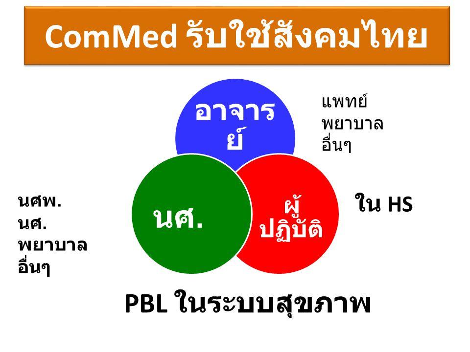 ComMed รับใช้สังคมไทย อาจาร ย์ ผู้ ปฏิบัติ นศ. PBL ในระบบสุขภาพ นศพ. นศ. พยาบาล อื่นๆ ใน HS แพทย์ พยาบาล อื่นๆ