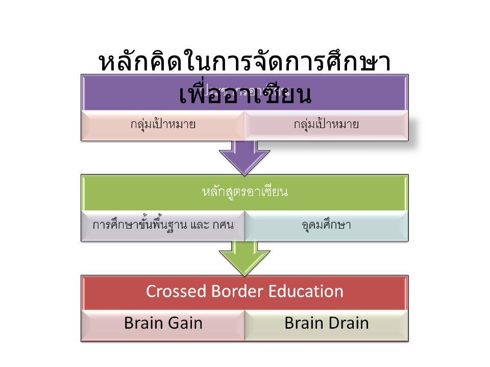 หลักคิดในการจัดการศึกษา เพื่ออาเซียน