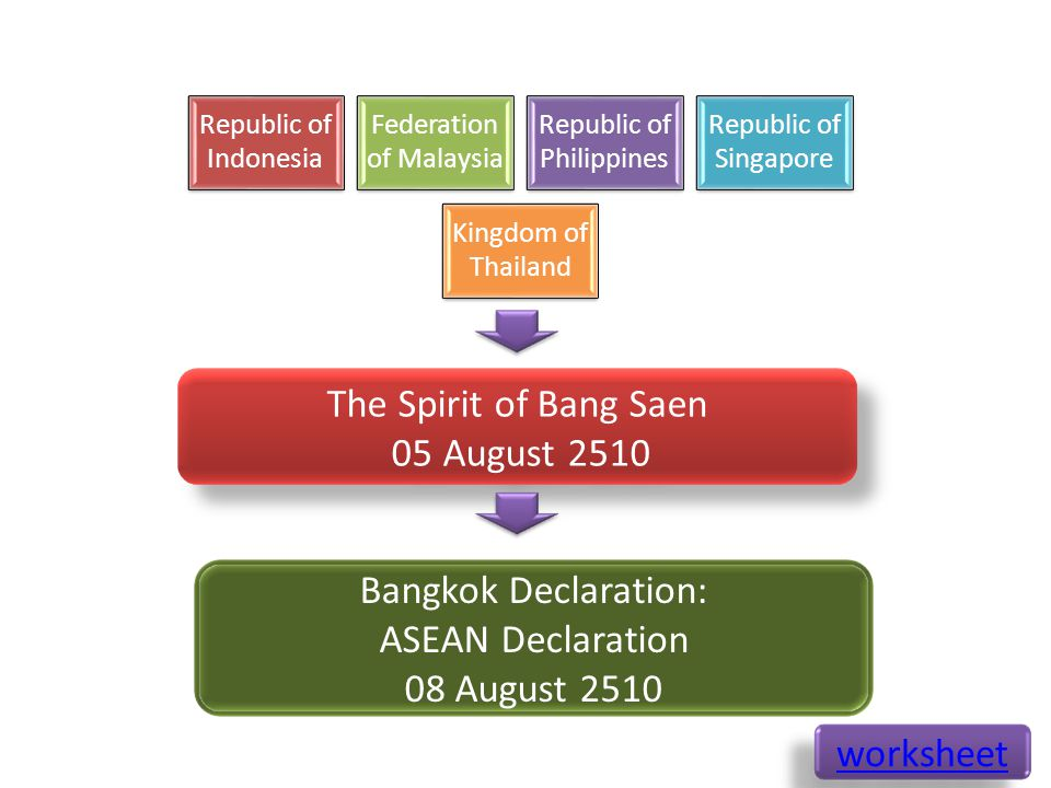 Republic of Indonesia Federation of Malaysia Republic of Philippines Republic of Singapore Kingdom of Thailand The Spirit of Bang Saen 05 August 2510