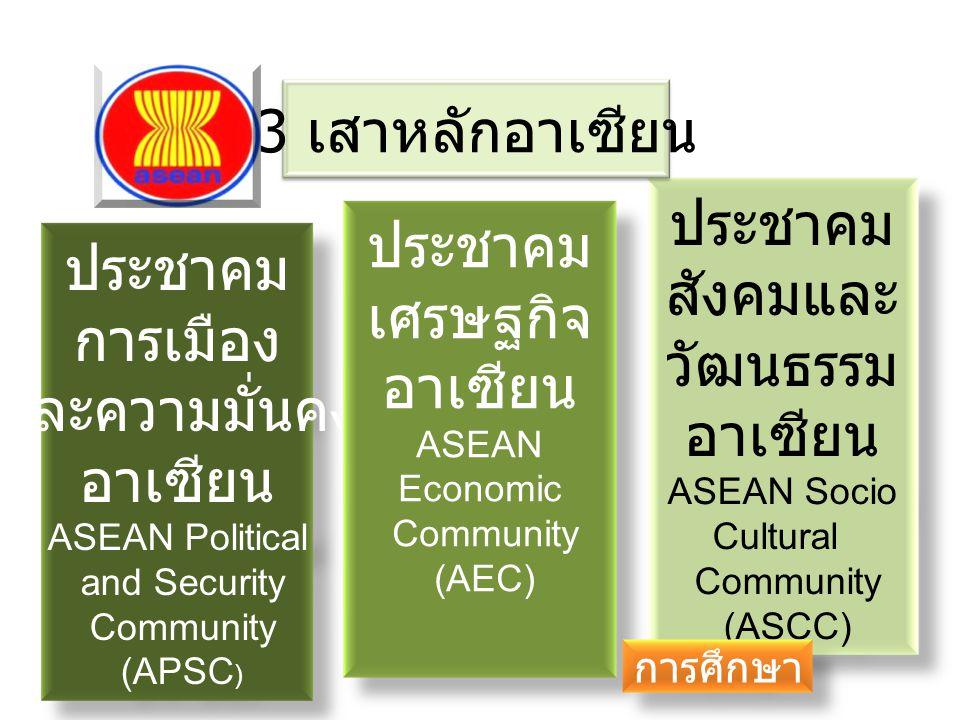 ประชาคม การเมือง และความมั่นคง อาเซียน ASEAN Political and Security Community (APSC ) ประชาคม สังคมและ วัฒนธรรม อาเซียน ASEAN Socio Cultural Community (ASCC) ประชาคม เศรษฐกิจ อาเซียน ASEAN Economic Community (AEC) 3 เสาหลักอาเซียน การศึกษา