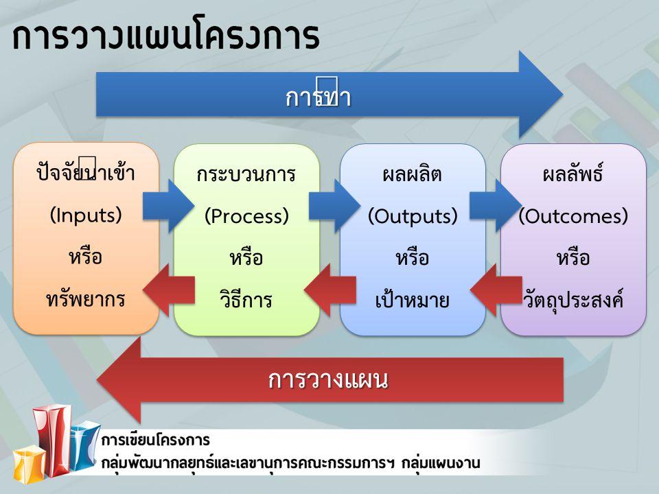 ปัจจัยนำเข้า (Inputs) หรือ ทรัพยากร ปัจจัยนำเข้า (Inputs) หรือ ทรัพยากร กระบวนการ (Process) หรือ วิธีการ กระบวนการ (Process) หรือ วิธีการ ผลผลิต (Outputs) หรือ เป้าหมาย ผลผลิต (Outputs) หรือ เป้าหมาย ผลลัพธ์ (Outcomes) หรือ วัตถุประสงค์ ผลลัพธ์ (Outcomes) หรือ วัตถุประสงค์ การทำการทำ การวางแผน