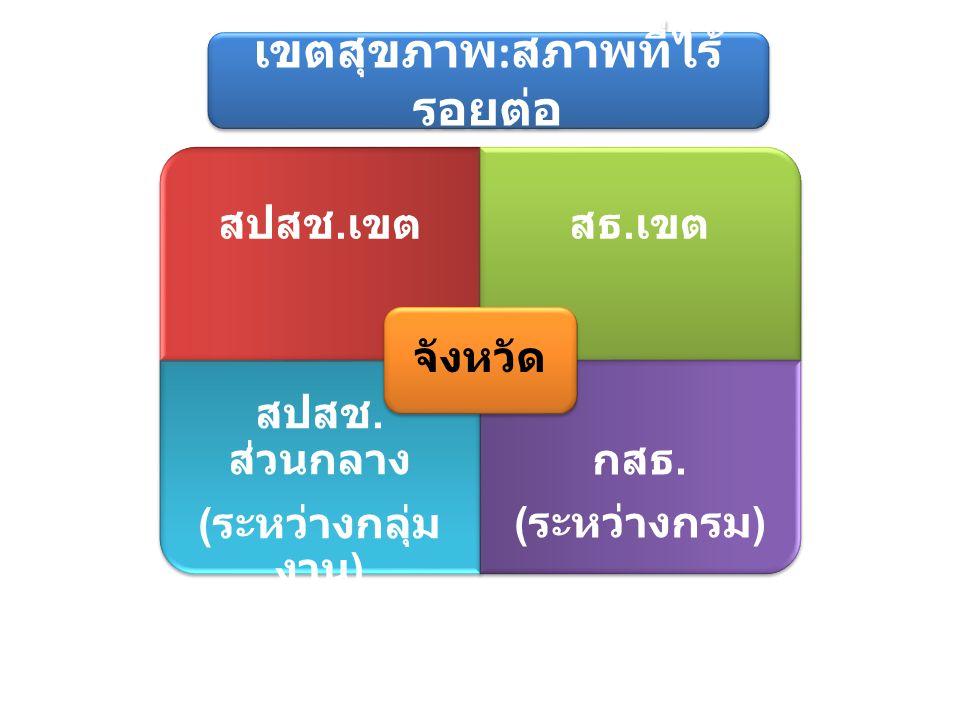 สธ. ( ระหว่างกรม ) สปสช. เขตสธ. เขต สปสช. ส่วนกลาง ( ระหว่างกลุ่ม งาน ) กสธ. ( ระหว่างกรม ) จังหวัด เขตสุขภาพ : สภาพที่ไร้ รอยต่อ
