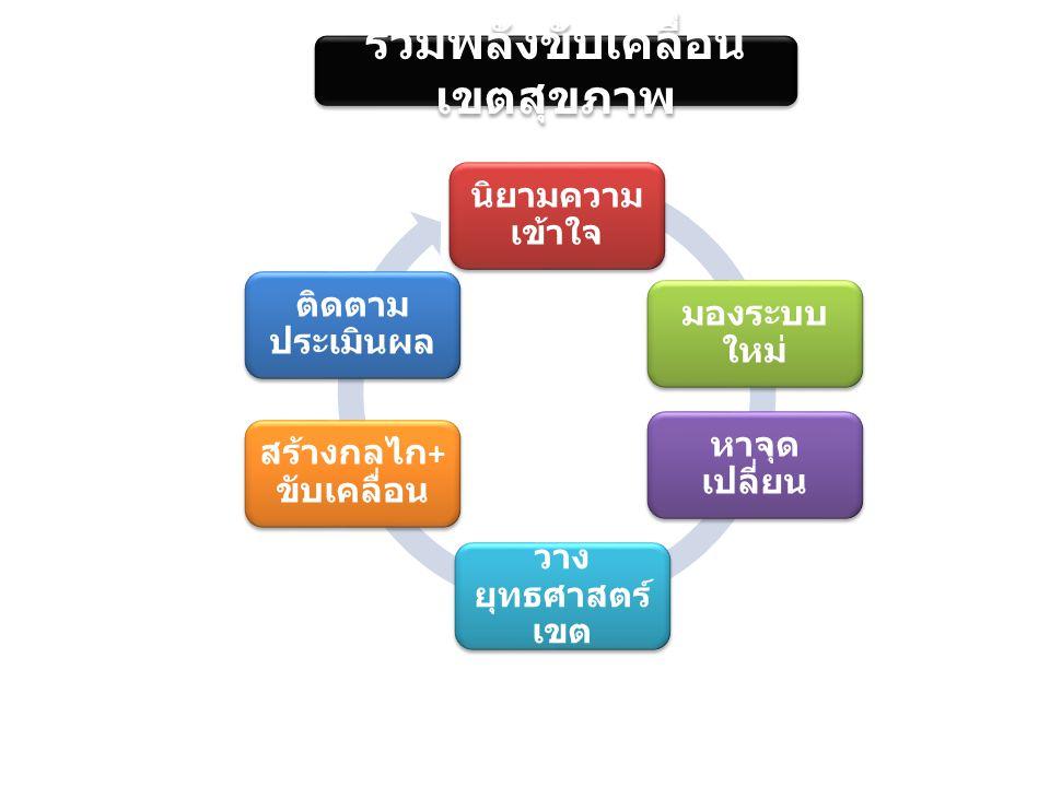 เป้าหม าย ( ผู้มี สิทธิ ) มอง ทั้งเขต ทำ ข้าม จังหวัด ตั้ง หน่วย นับ ใหม่ จัด กลุ่ม ใหม่ การขับเคลื่อนเป้าหมาย ของหลักประกัน ผู้รอคิว (Back lock) เป้าหมาย หมายถึง ผู้มีสิทธิหลักประกัน กลุ่ม ผู้ป่วย ชุมชนท้องถิ่น