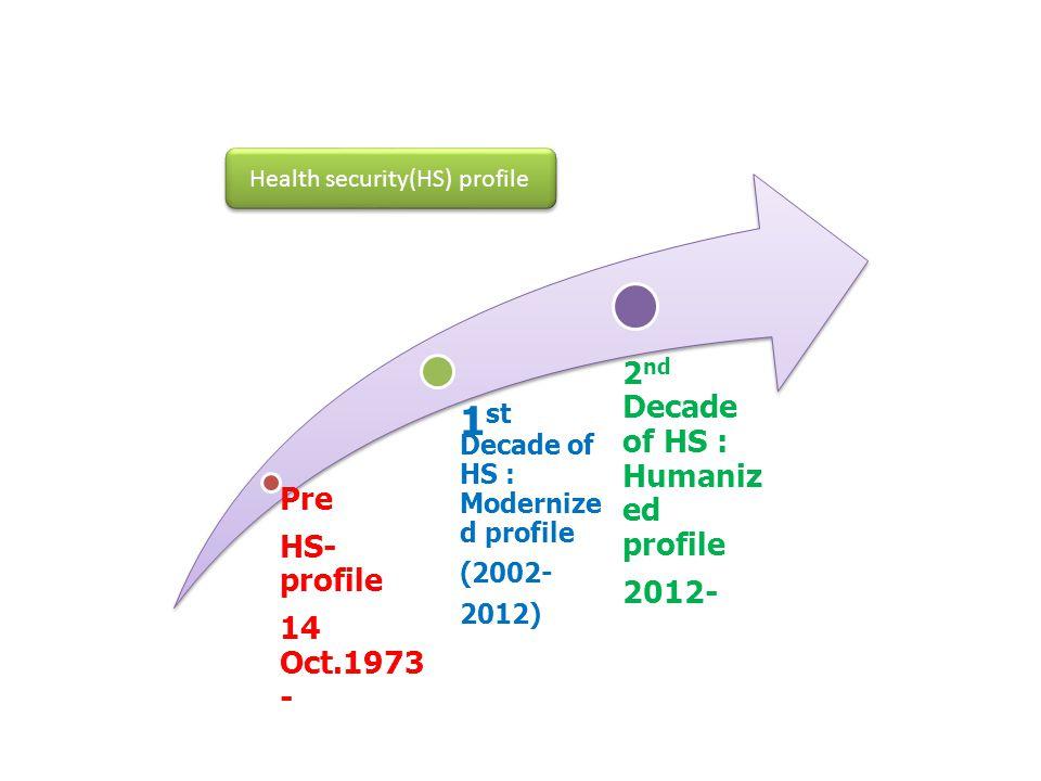 Pre HS- profile 14 Oct.1973 - 1 st Decade of HS : Modernize d profile (2002- 2012) 2 nd Decade of HS : Humaniz ed profile 2012- Health security(HS) pr