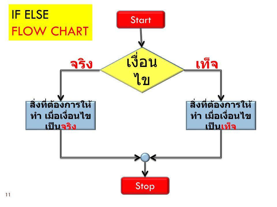 11 Start Stop สิ่งที่ต้องการให้ ทำ เมื่อเงื่อนไข เป็นเท็จ สิ่งที่ต้องการให้ ทำ เมื่อเงื่อนไข เป็นจริง เท็จจริง IF ELSE FLOW CHART