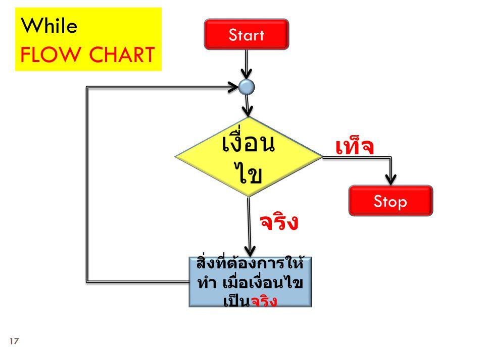 17 Start Stop สิ่งที่ต้องการให้ ทำ เมื่อเงื่อนไข เป็นจริง เท็จ จริง While FLOW CHART