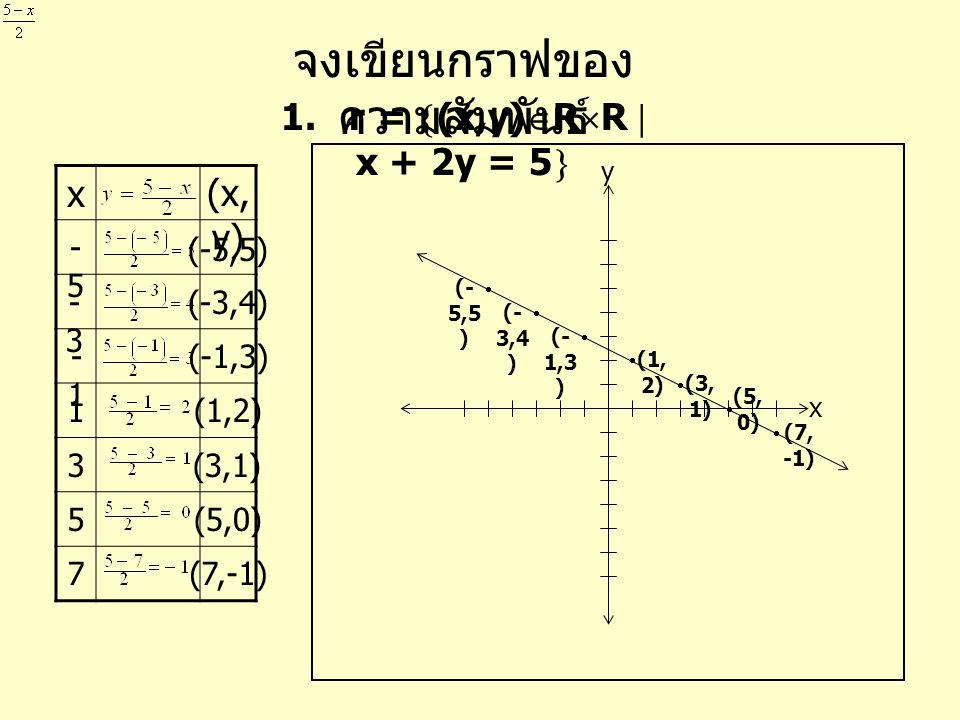 จงเขียนกราฟของ ความสัมพันธ์ 2. r =  (x,y)  R  R  y =  x - 1  -2  x (x, y) x y y=y=